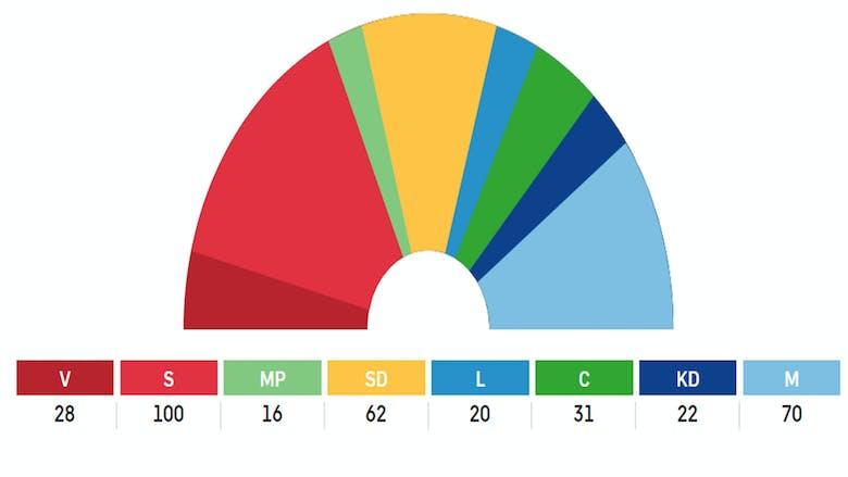 Så här delas platserna i riksdagen mellan partierna om inget förändras.